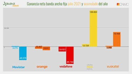 Net Income Fixed Broadband July 2021 And Accumulated For The Year