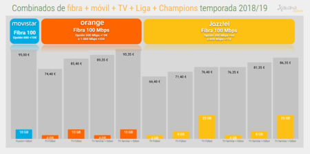 Fibra Movil Tv Con Champions Liga