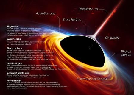 Black Holes Infographic V2