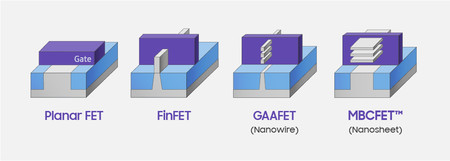Evolution Of Transistor Archtecture Mbcfet