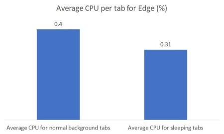 Average Cpu Per Tab For Edge V2