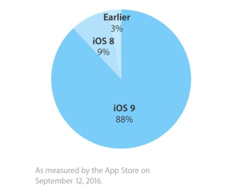 Cuota de iOS