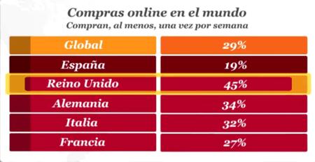 Compra Online Mundial