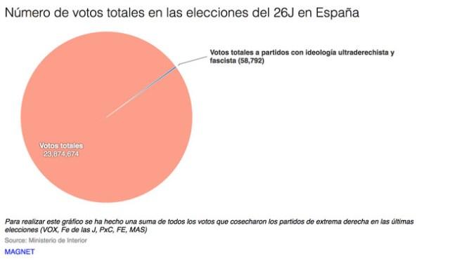 Votospartidos