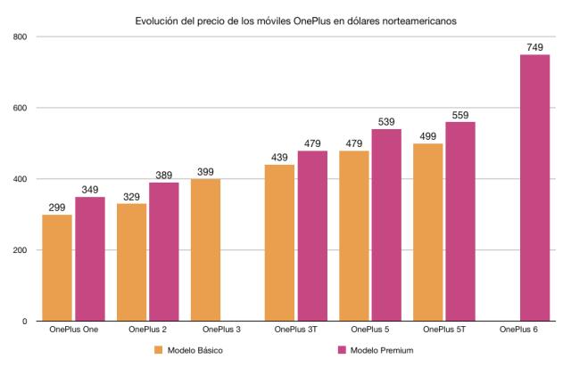 Evolución del precio(valor) de OnePlus