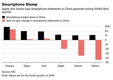 Grafico China Smartphones
