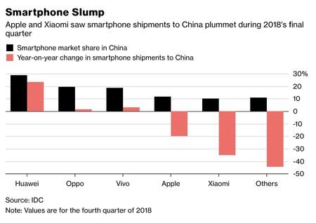 Grafico China Smartphones