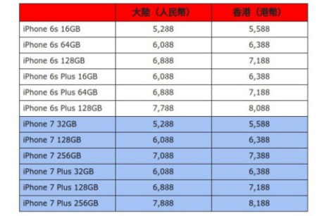 7 Vs Iphone Iphone 6s China Prices Hong Kong
