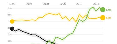 La guerra contra el carbón en España y en Europa, explicada en dos gráficos