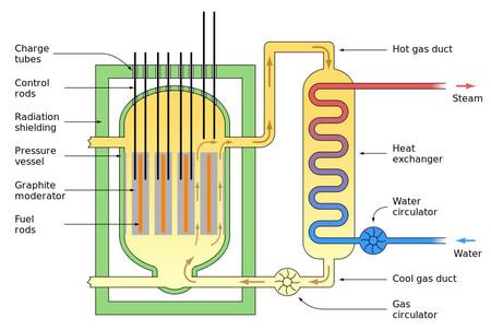 Reactornuclear