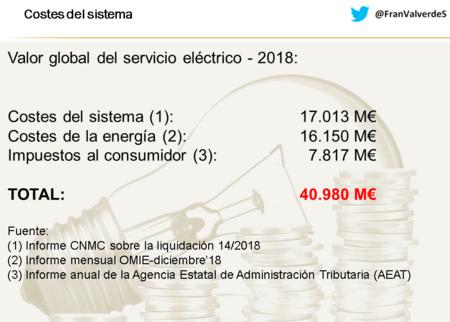 Costes Totales Sistema Electrico