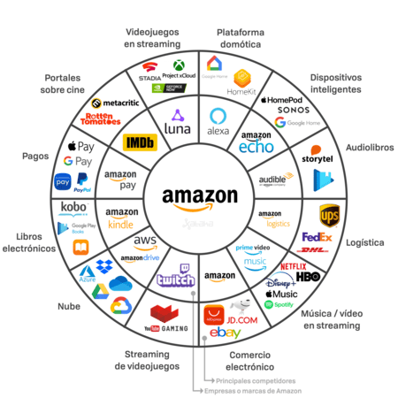 Gráfica donde se compara cada empresa o marca de Amazon frente a las que compiten contra ella. Twitch vs YouTube Gaming, AWS y Drive vs Google One, Azure, Dropbox, etc. Amazon vs eBay, Aliexpress, etc. Prime Video y Prime Music vs Netflix, HBO, Spotify, Apple Music... Amazon Logistics vs UPS, Fedex... Audible vs Storytel. Echo vs Sonos, Google Home, HomePod... Alexa vs HomeKit y Google Home. IMDb vs Rotten Tomatoes y Metacritic. Amazon Pay vs Apple Pay, Google Pay, Samsung Pay, Paypal... Kindle vs Kobo, Apple Books... Luna vs xCloud, Stadia...