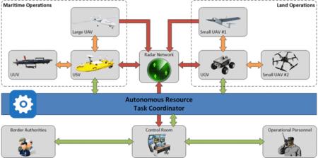 Los distintos tipos de drones usados por Roborder