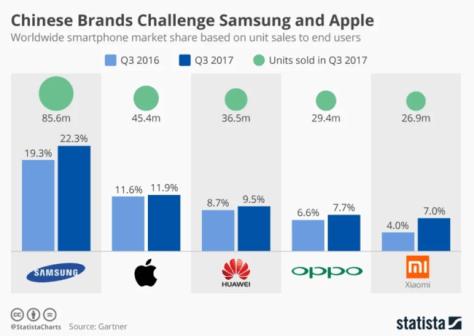 Tercer trimestre de 2017 en ventas mundiales de smartphones