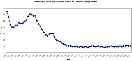 Gráfico de la cantidad de entradas compradas en Estados Unidos anualmente