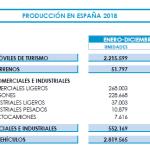Síntomas de la desaceleración... La producción y exportación de coches retrocede en España #Katecon2006