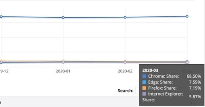 Uso do Microsoft Edge já ultrapassa o Firefox