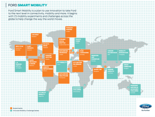 Smart Mobility Plan de Ford (Fuente: https://i2.wp.com/i.blogs.es/83d3a3/smart-mobiltity-plan/650_1200.png)