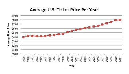 Gráfico sobre el precio medio de las entradas en Estados Unidos.