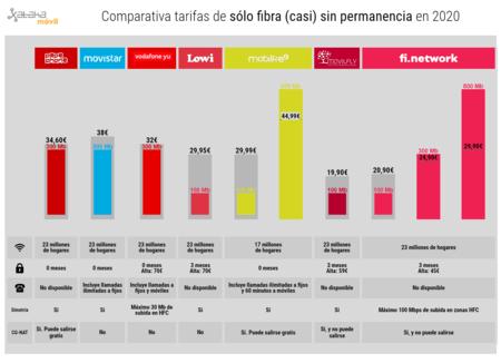 Comparativa Tarifas De Solo Fibra Sin Permanencia En 2020