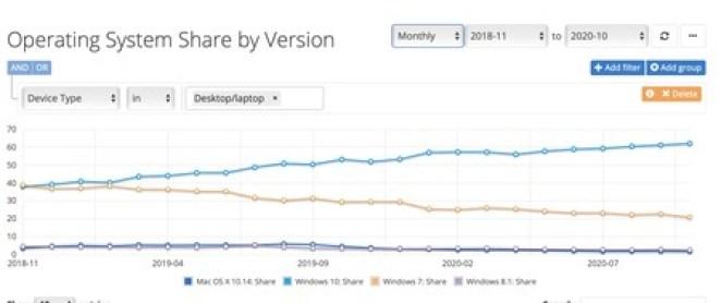 Windows 7 não morreu. Usuários migram lentamente para Windows 10 ou Linux