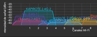 Cómo saber qué canal WiFi usa tu router y qué mejorías tiene cambiarlo