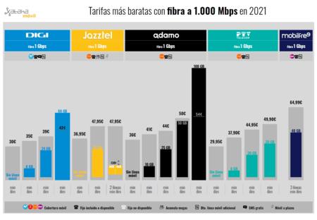 Tarifas Mas Baratas Con Fibra A 1 000 Mbps En 2021