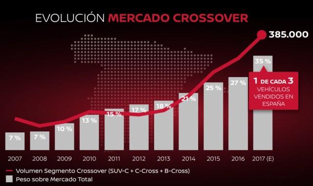Nissan Crossover Domination Mercado 10