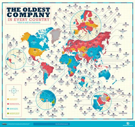 Oldest Companies