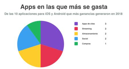 Appps Gastos
