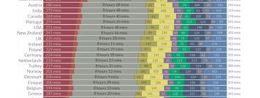 El tiempo que dedica cada país a dormir, trabajar o comer, en un estupendo gráfico