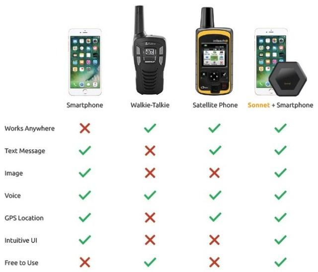 Comparativa de Sonnet con otros dispositivos