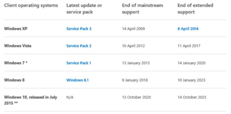 Soporte para Windows 8 llega a su fin