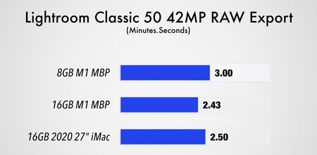 This is the performance comparison between the 8 and 16GB RAM model of the MacBook Pro with Apple Silicon