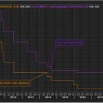 El BCE empuja a la banca a subir comisiones ante la prolongación de tipos bajos #Katecon2006