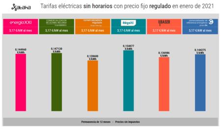 Tarifas Electricas Sin Horarios Con Precio Fijo Regulado En Enero De 2021