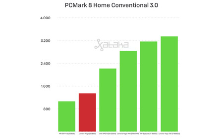 Pcmark8home