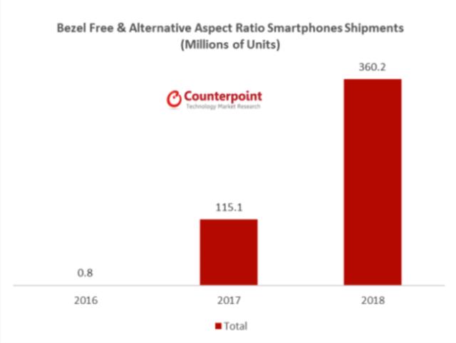 Las estimaciones de ventas de teléfonos móviles sin marcos de Counterpoint