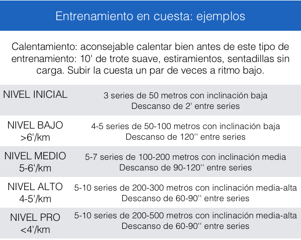 Ejemplo Entrenamiento En Cuesta