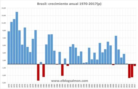 Ebs Brasil Pib 1970 2017