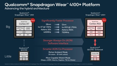 new smartwatch processor jumps to 12nm and improves performance by up to 85%