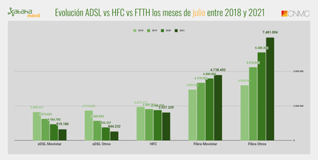 Evolution Adsl Vs Hfc Vs Ftth The Months Of July Between 2018 And 2021