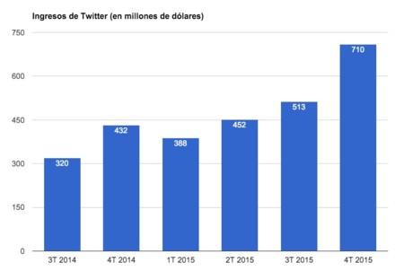 Grafico Twitter Ingresos
