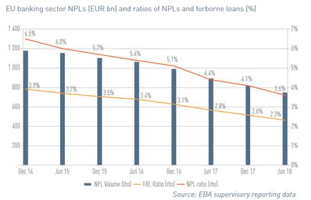 Eu Banking Non Performing Loans December 2018