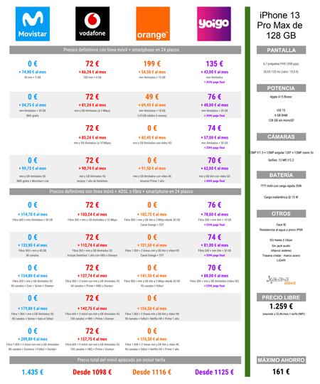 Comparativa De Precios Iphone 13 Pro Max De 128 Gb A Plazos Con Tarifas Movistar℗ Vodafone℗ Orange℗ Y Yoigo