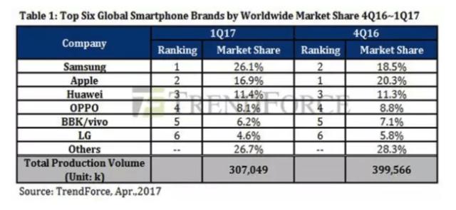 Las ventas del 1er trimestre de 2017, según Trendforce