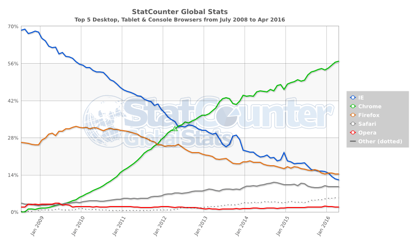 Datos Statcounter Browser