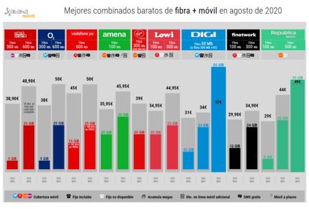 Mejores Combinados Baratos De Fibra Movil En Agosto(mes) De 2020
