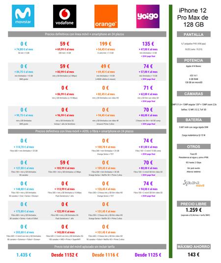 Comparativa Precios Iphone 12 Pro Max De 128 Gb A Plazos Con Movistar Vodafone Orange Yoigo