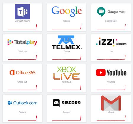 Fallas Servicios Mexico Google Office Youtube Microsoft Teams Office Se Cae 8 Marzo 2021